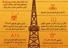 وضعیت ایران در بزرگترین منبع گازی جهان