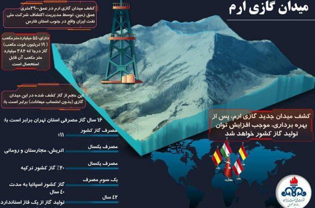 اینفوگرافیک/ درباره میدان گازی جدید ایران