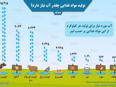 تولید مواد غذایی واقعا چقدر آب نیاز دارد؟