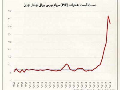 نسبت قیمت به درآمد بورس تهران چند است؟