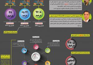 هلدینگ انرژی سپهر، پرچمدار تولید متانول ایران