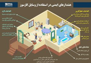 اینفوگرافی/هشدارهای ایمنی در استفاده از وسایل گازسوز
